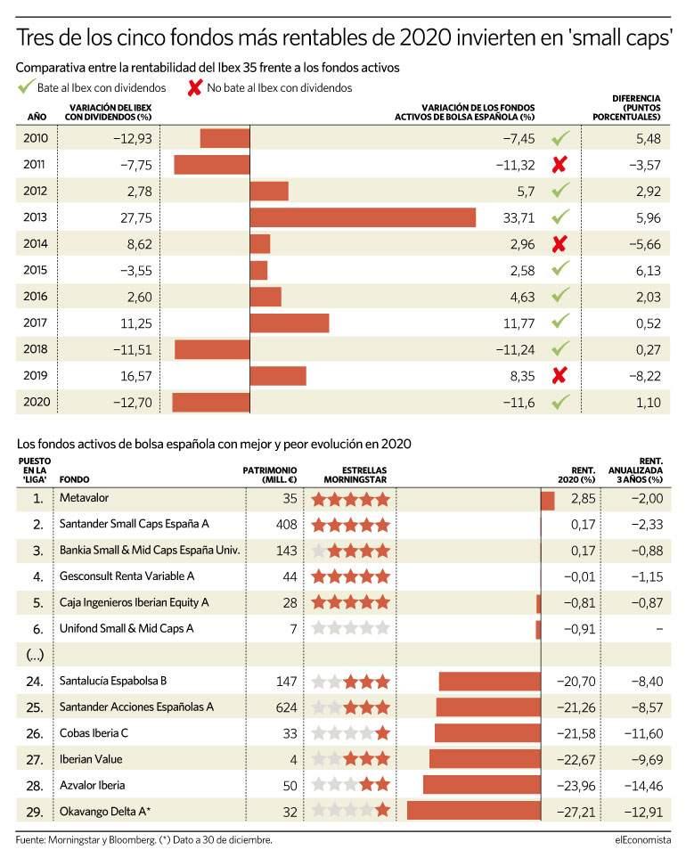 Metavalor gana la Liga de la Gestión Activa de El Economista 2020