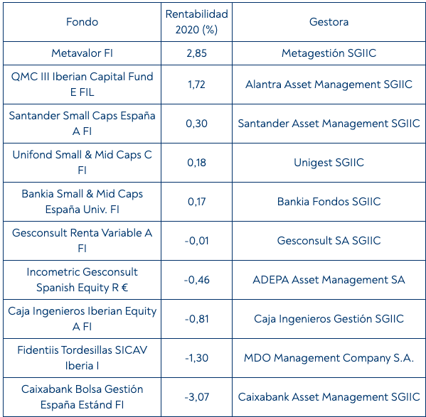 fondos más rentables bolsa española 2020 Metavalor lider