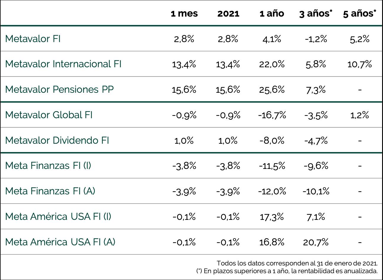 tabla rentabilidad fichas mensuales enero 2021
