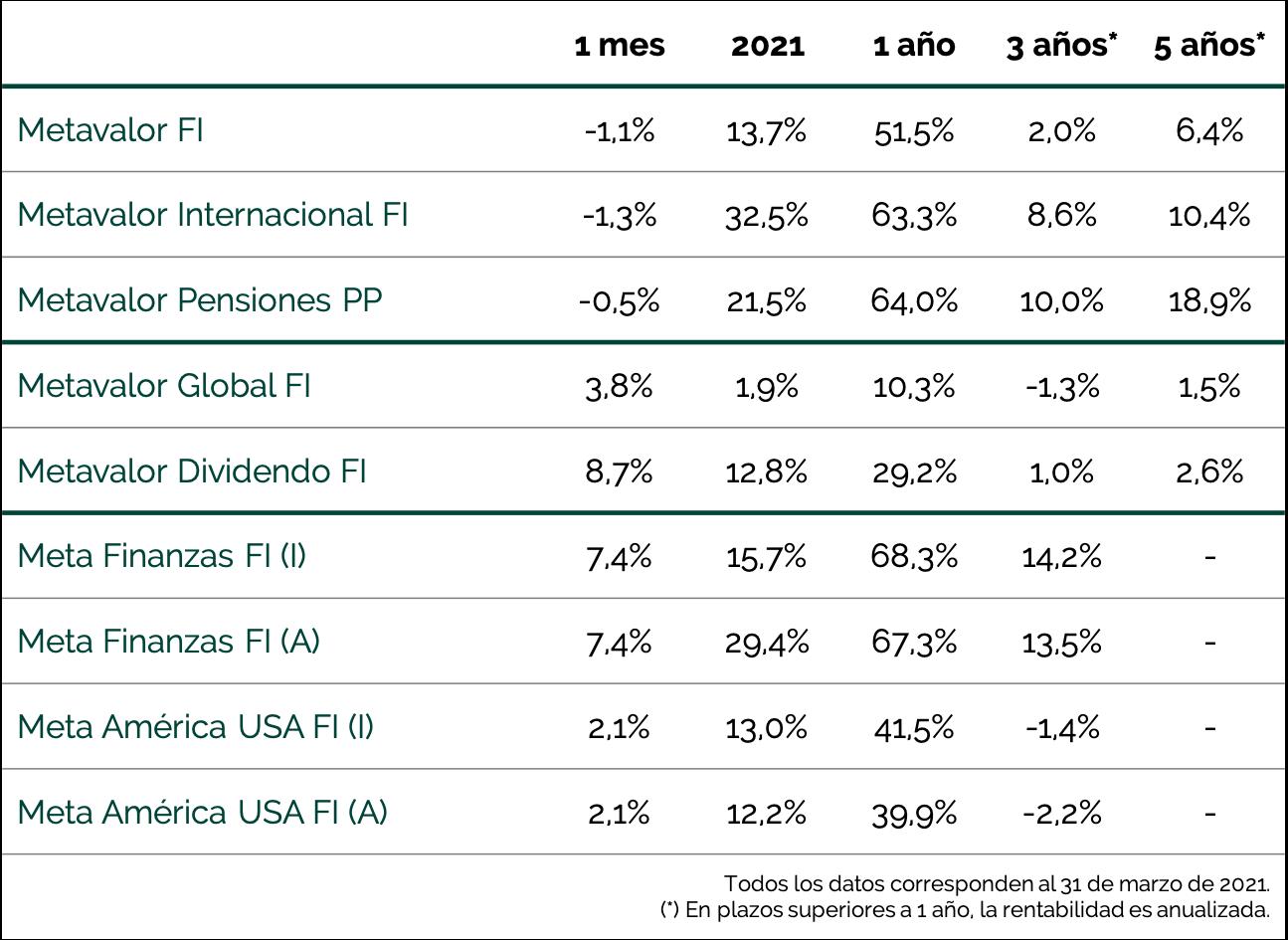 tabla rentabilidad fichas mensuales marzo